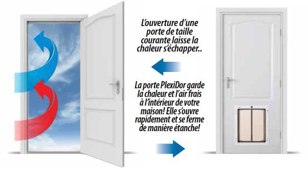 Energy savings PlexiDor