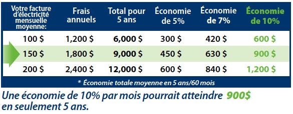 PlexiDor energy savings French table